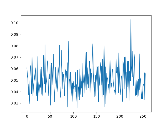 the correlation analysis on the Fourier transformed trace set. you can see there is a characteristic peak at key byte 224, indicating the attack succeeded