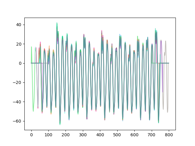 plot showing 10 aligned traces. they line up pretty nicely, indicating the alignment was successful