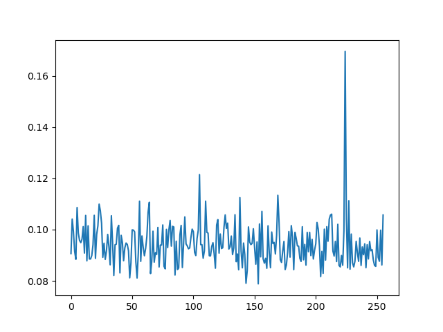 plot of the second order attack results, showing a high correlation peak for the expected key